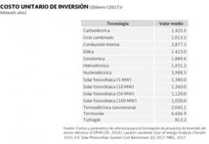 Gráfica de Mercado fotovoltaico